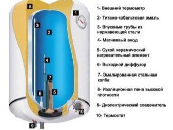 Водонагреватели накопительные с сухими ТЭНами и их преимущества