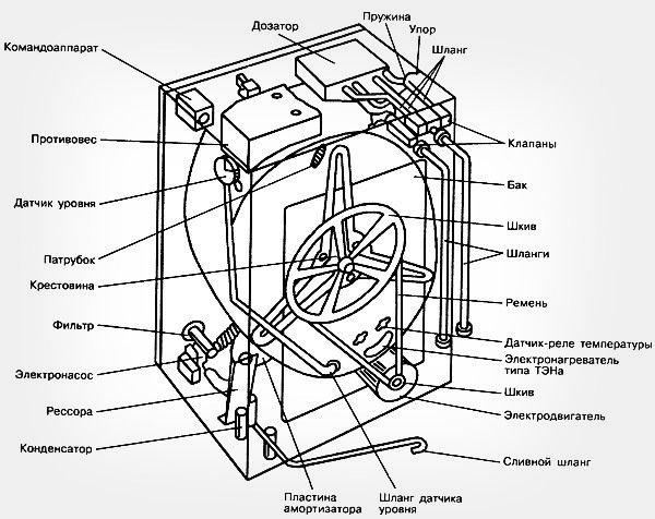 Какая температура в сушильной машине?