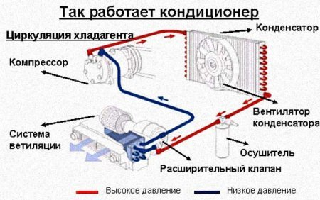 Заправка фреоном кондиционера своими руками: инструкция и видео