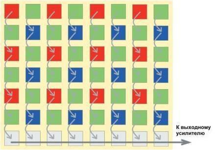 Что такое пиксели в фотоаппарате и сколько их нужно?