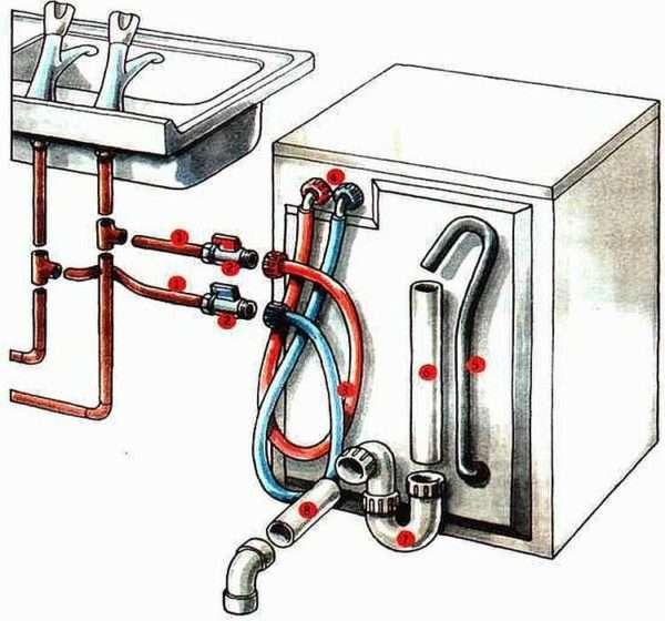 Обзоры и рейтинги посудомоечных машин