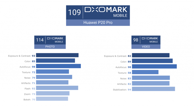 huawei p20 pro | обзор конкурентов, сравнение, аналоги