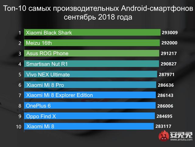 iphone 8 протестировали на производительность в antutu
