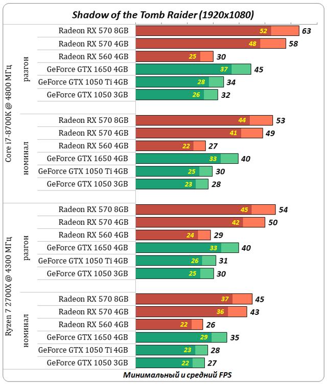 Рейтинг мощных видеокарт nvidia geforce по производительности