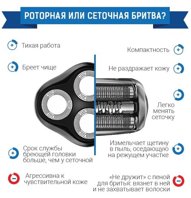 Рейтинг лучших сеточных электробритв