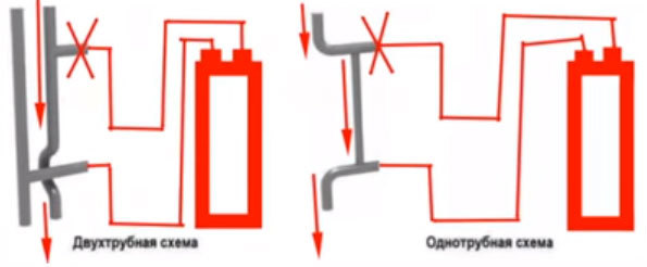 Теплый пол или конвектор: что лучше выбрать?