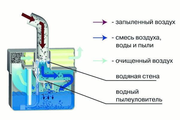 Основные функции пылесосов для домашнего использования