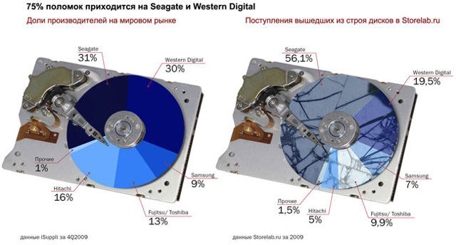 Сравнение жестких дисков western digital и seagate