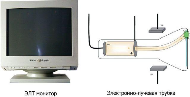 Какой монитор лучше для глаз? Характеристики