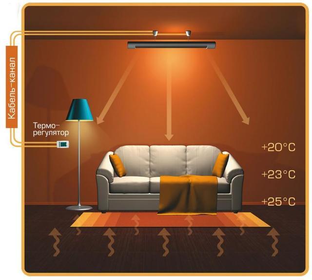 Лучшие обогреватели для дома: напольные, потолочные, настенные