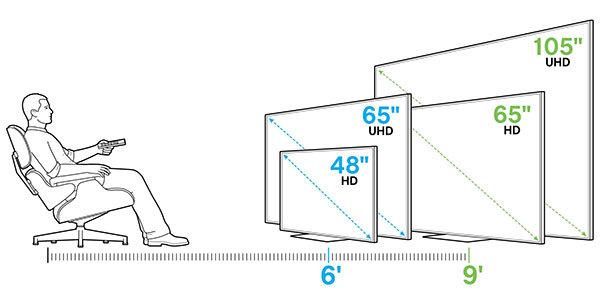 По каким параметрам выбрать телевизор?