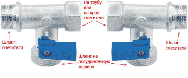 Обзор посудомоечной машины без водопровода