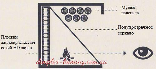 Обзор лучших электрокаминов dimplex с имитацией живого огня