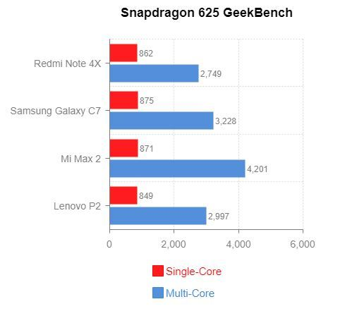 Все телефоны на процессоре snapdragon 625: список, ТОП 3 моделей