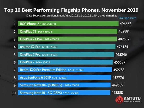 Лучшие флагманы в ноябре 2019 года, ТОП 10, рейтинг