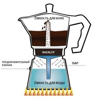 Какую и как выбрать гейзерную кофеварку? Критерии, рейтинг
