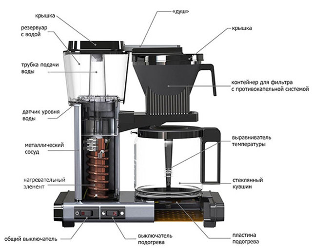 Что такое противокапельная система в кофеварке?