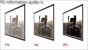 Сравнение матриц мониторов: tn, va, ips