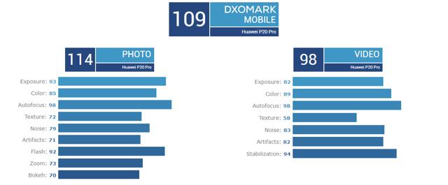 Лучшее от huawei: mate 20 pro vs p30 pro – кто круче?