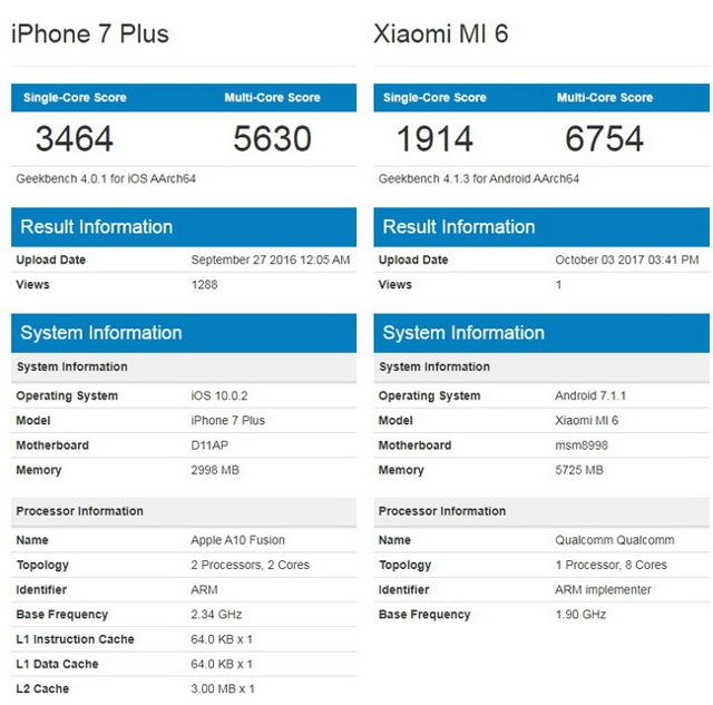 Что лучше - xiaomi mi6 или iphone 7. Сравнение смартфонов