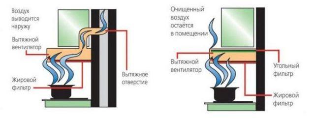 Какие фильтры для вытяжки бывают? Жировые, угольные