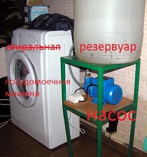 Как выбрать и подключить посудомоечную машину для дачи?