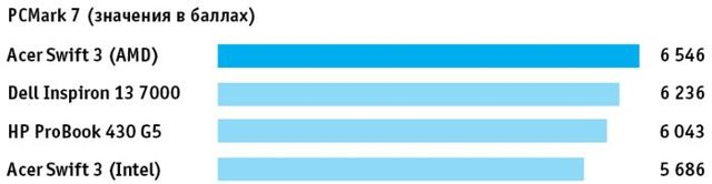 Лучшие ноутбуки с процессорами amd: рейтинг, ТОП 5, обзор 2018