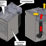 Куда и как установить сушильную машину? Варианты установки