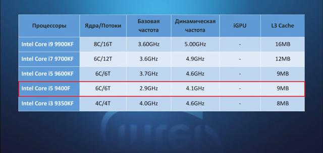 Лучшие процессоры для ПК 2019, рейтинг