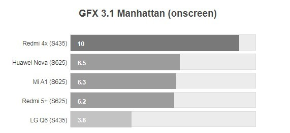 Лучшие телефоны с процессором snapdragon 435 от qualcomm: ТОП 5, рейтинг