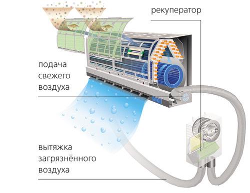 Функция heat и dry в кондиционере