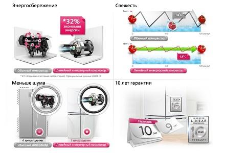 Достоинства и недостатки инверторных компрессоров в холодильнике