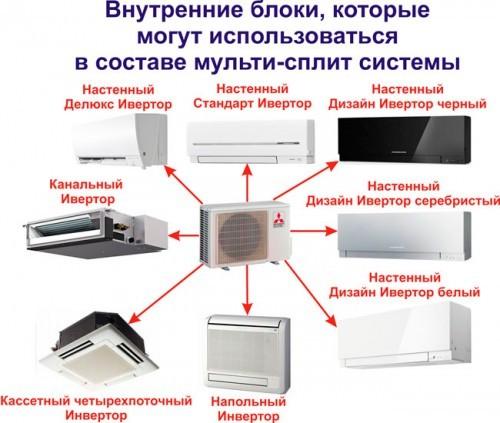 Принцип работы сплит системы (кондиционера): как это устроено?