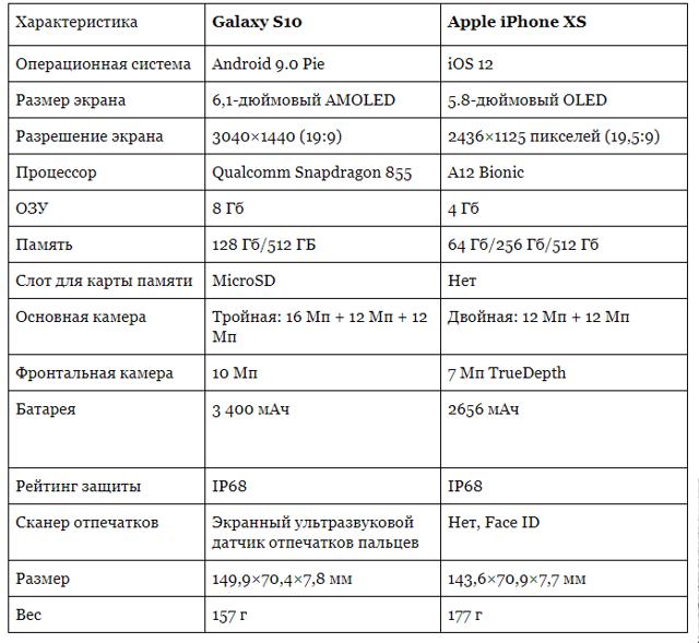 samsung galaxy s10 vs iphone xs – кто круче? Сравнение смартфонов