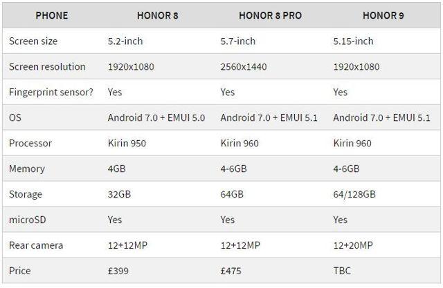 huawei honor 8 или honor 9 – что лучше выбрать? Сравнение камер и производительности