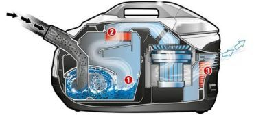 Что лучше: циклонный фильтр или аквафильтр?
