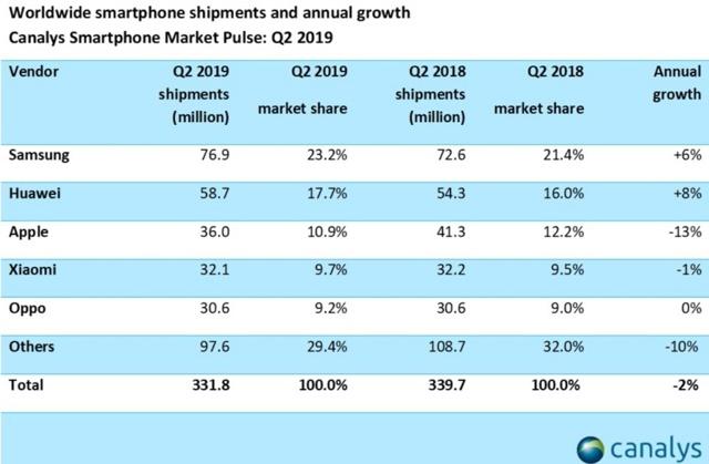 Самые продаваемые смартфоны – ТОП 10 в 2019 (апрель)