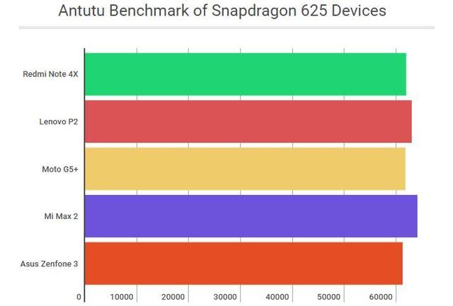 Лучшие телефоны с процессором snapdragon 625 от qualcomm