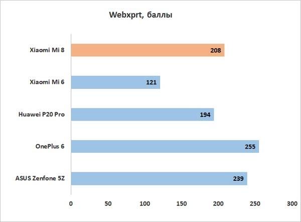 Обзор камеры xiaomi mi8, примеры фото и тестирование