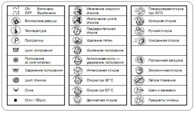 Основные функции в стиральных машинах и режимы