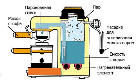 Принцип работы рожковой кофемашины