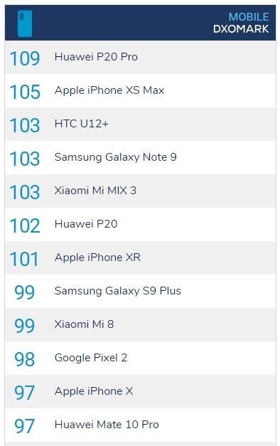 honor 20 pro vs iphone 10 (x) – что лучше взять? Сравнение смартфонов