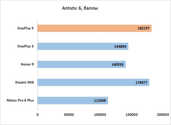 Что лучше - oneplus 3t или xiaomi mi5s? сравнение смартфонов