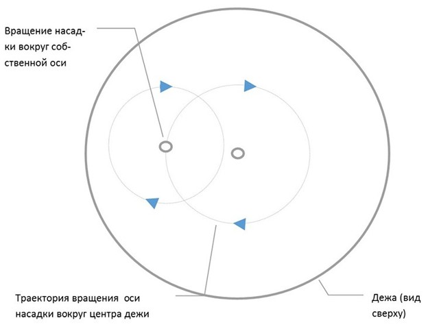 Какой и как выбрать планетарный миксер? Критерии