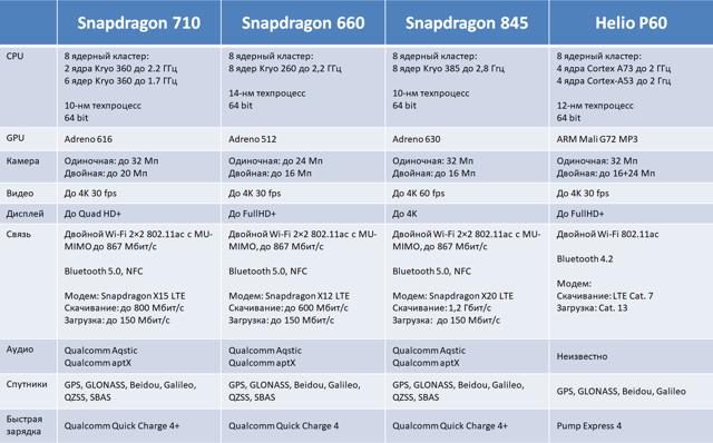 Смартфоны на soc snapdragon 710: список, ТОП моделей