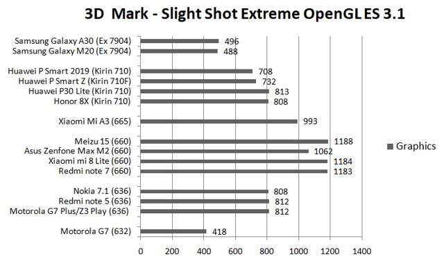 Все смартфоны с процессором snapdragon 660: список, ТОП 5 моделей