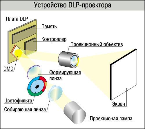 Проектор lcd или dlp: что лучше выбрать?