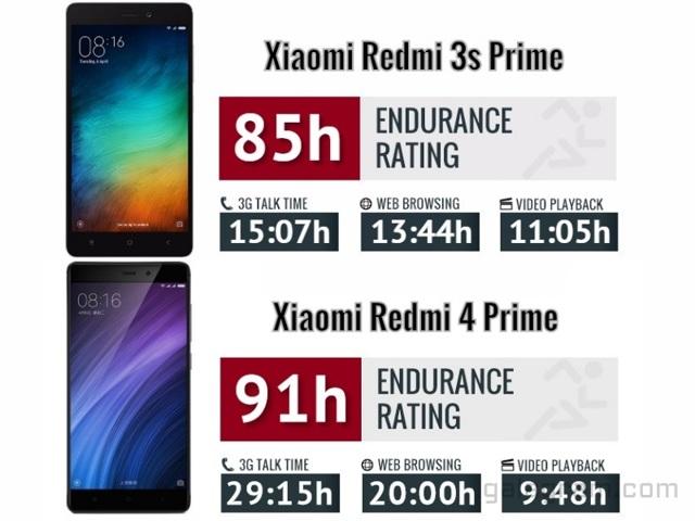 Сравнение телефонов xiaomi redmi 4 и redmi 3s: обзор, таблица параметров