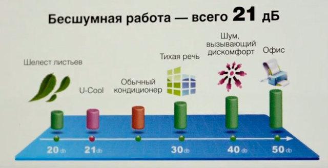Рейтинг лучших кондиционеров для 25 квадратных метров