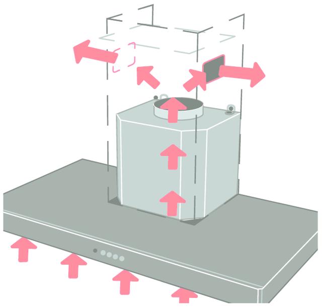 Что такое рециркуляция в вытяжке? Преимущества рециркуляции